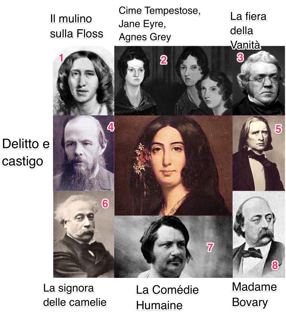 George Sand influenza